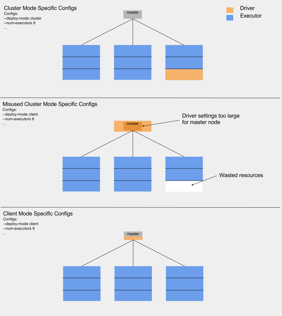 Diagram demonstrating the differences between cluster mode configs vs client mode configs