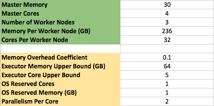 The configurable fields from the Spark Config Spreadsheet