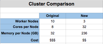 Table showing differences between original cluster and new cluster