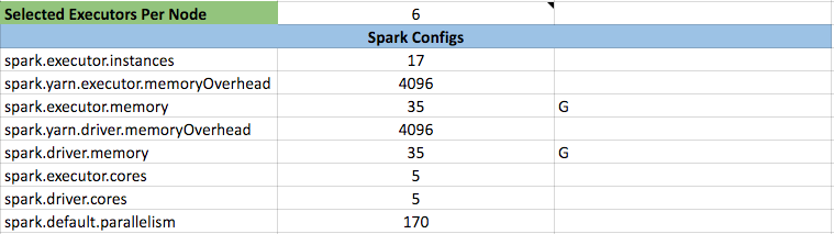 The resulting configs section of the Spark Config Cheatsheet