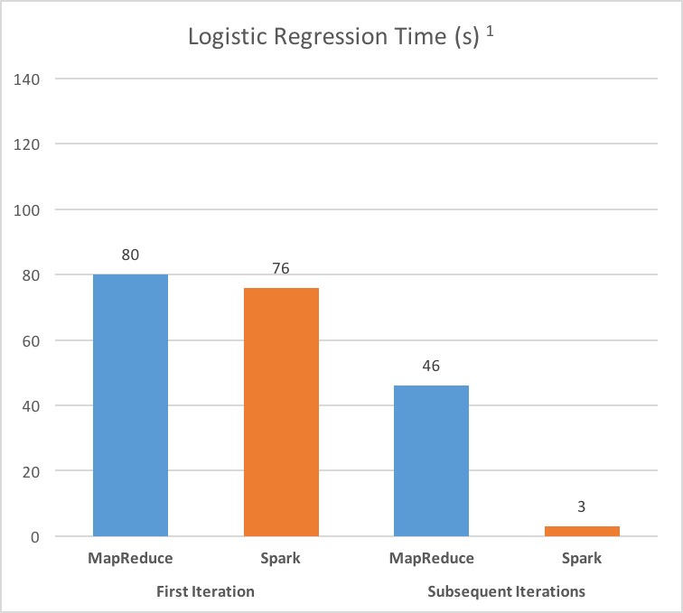 Graph showing the quick performance of Spark compared to MapReduce while running k-means